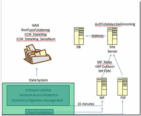 SCCM ConfigMgr state messaging in depth 1