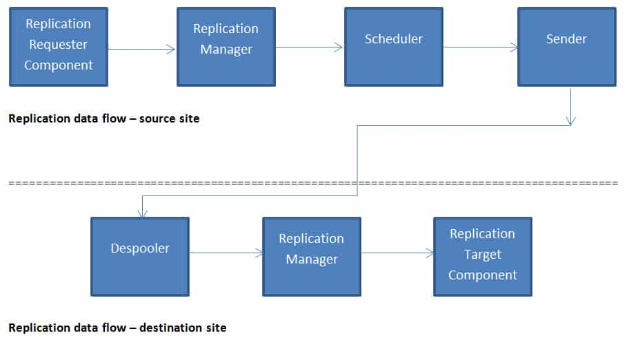 Find Out the Details About SCCM ConfigMgr Site to Site Data Replication 1