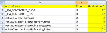 SQL Based Replication Guide