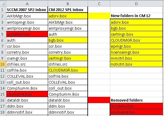 ConfigMgr SCCM 2012 vs 2007 Inbox Folders Comparison 1