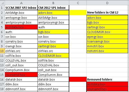 ConfigMgr SCCM 2012 vs 2007 Inbox Folders Comparison 1
