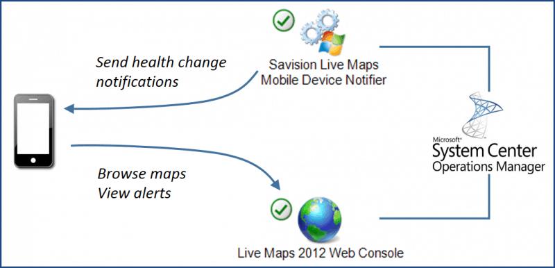 Savision-Live