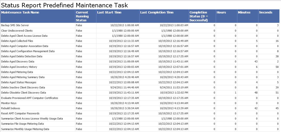 CUSTOM Report Predefined Maintenance Task
