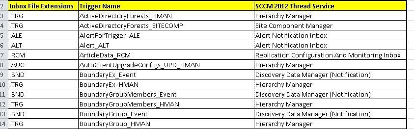 SCCM 2012 File Extensions 2