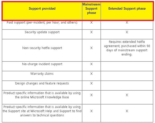 Difference Between Main Stream and Extended Support