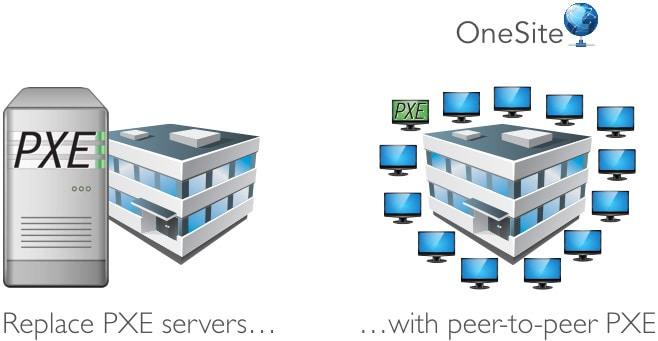 Peer-to-peer-PXE
