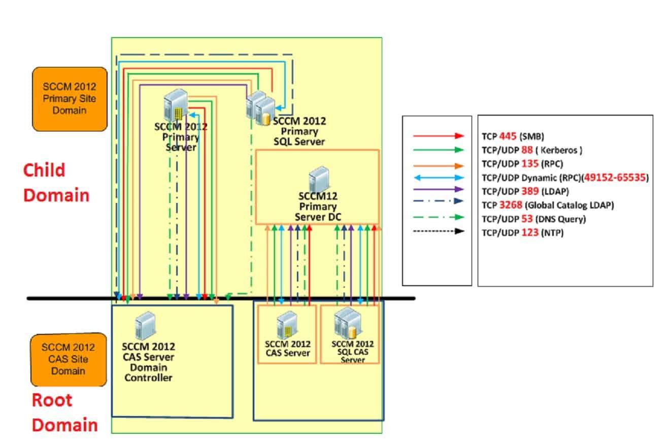 SCCM 2012 CAS- PSS- DC Port Details - SCCM Firewall Ports Details and Direction with DC Other Servers ConfigMgr