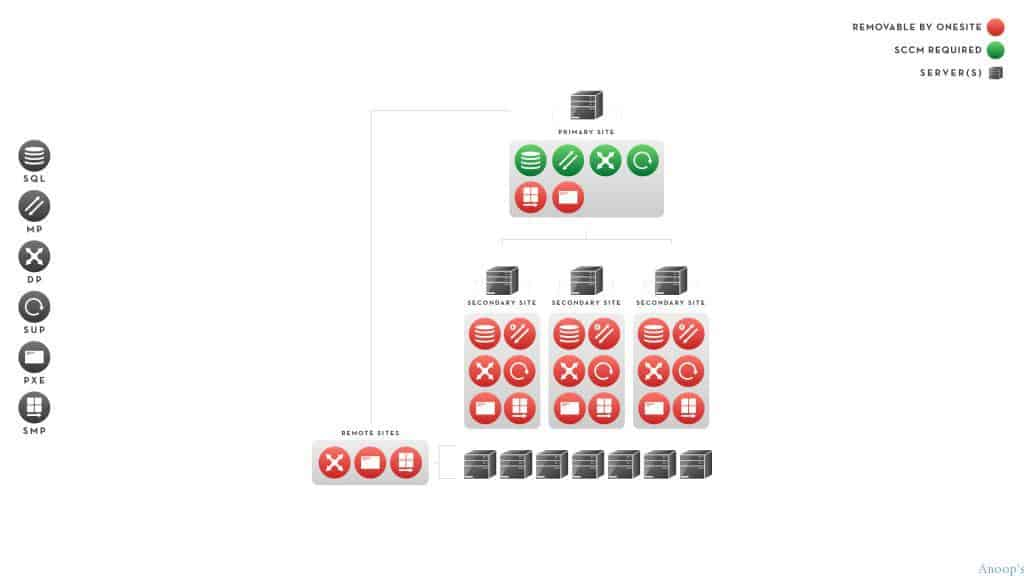 Before-Diagram-Single-Primary
