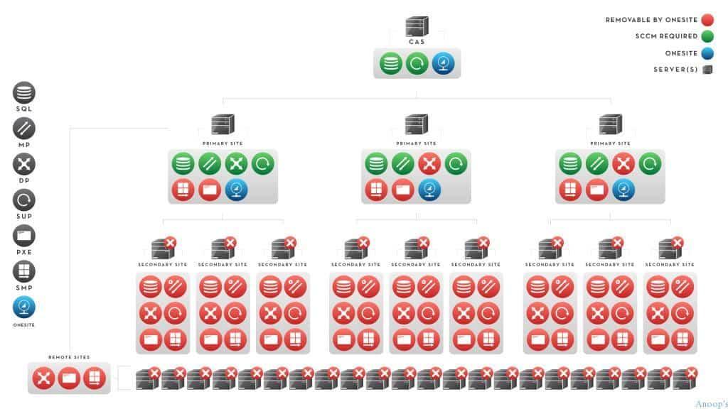 Standalone-Diagram