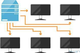 SCCM Client-bandwidth-control-policy-push