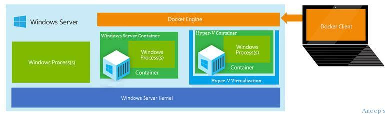 Video Training of Windows Server 2016 with Next Version of HyperV 1