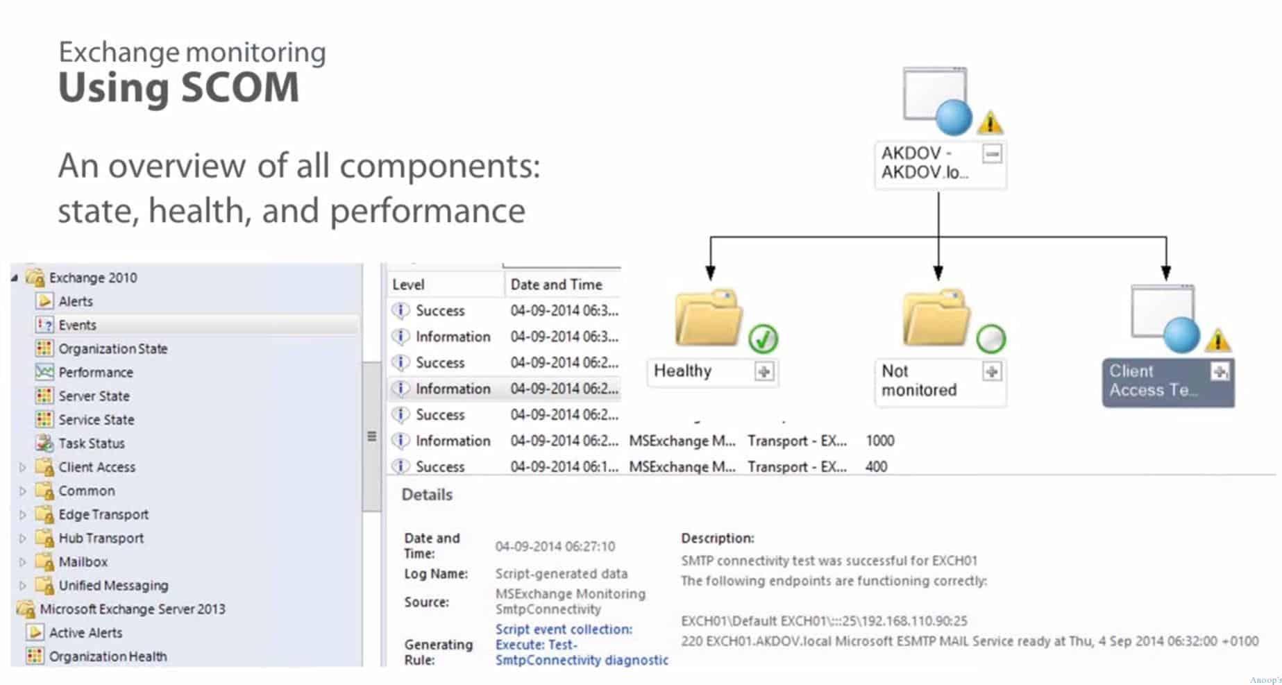 Microsoft Exchange Server 2013 Training Videos and Veeam Explorer 1