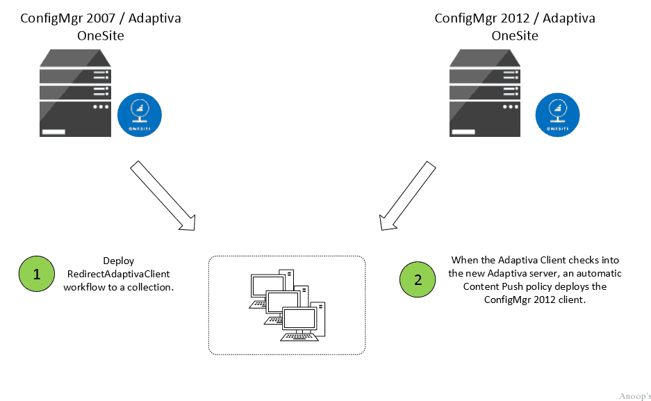 Upgrading from SCCM 2007 to SCCM 2012 with Adaptiva Onesite