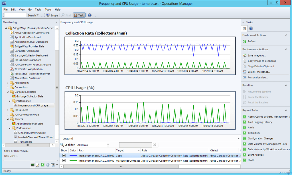 JBOSS - Monitoring -Frequency and CPU Usage
