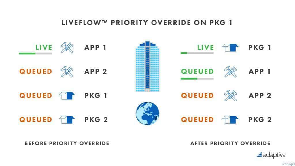 sccm-liveflow-priority-override-diagram1