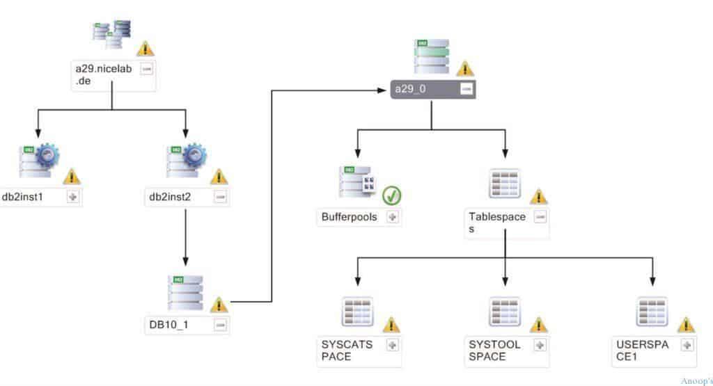How to Monitor IBM DB2 Servers Using SCOM OpsMgr