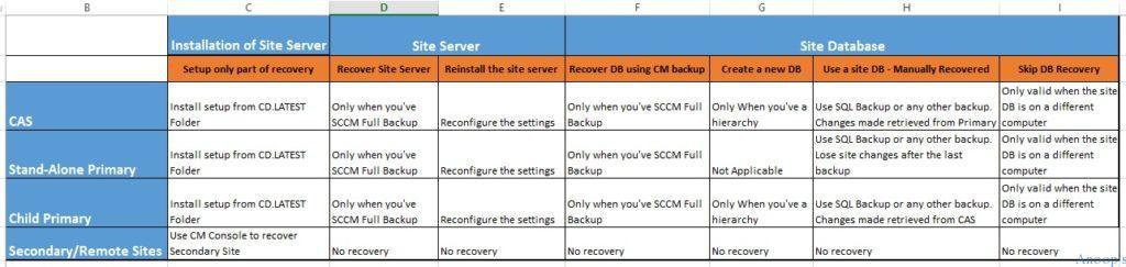 SCCM_CB_1606_Backup_and_Recovery_options_2