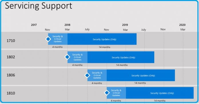 SCCM Life Cycle