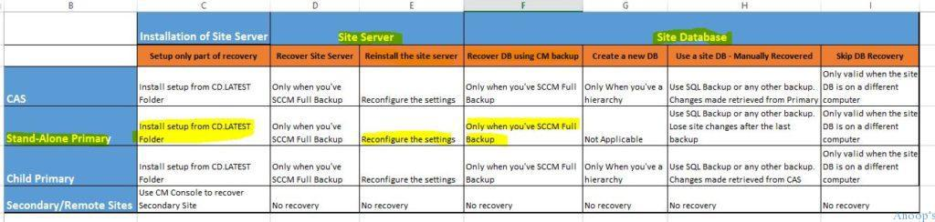 How to Restore or Recover SCCM Standalone Primary Server Configuration Manager ConfigMgr