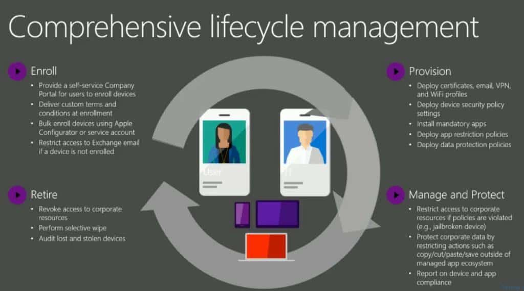 intune_started_kit_intune_comprehensive_lifecycle_management
