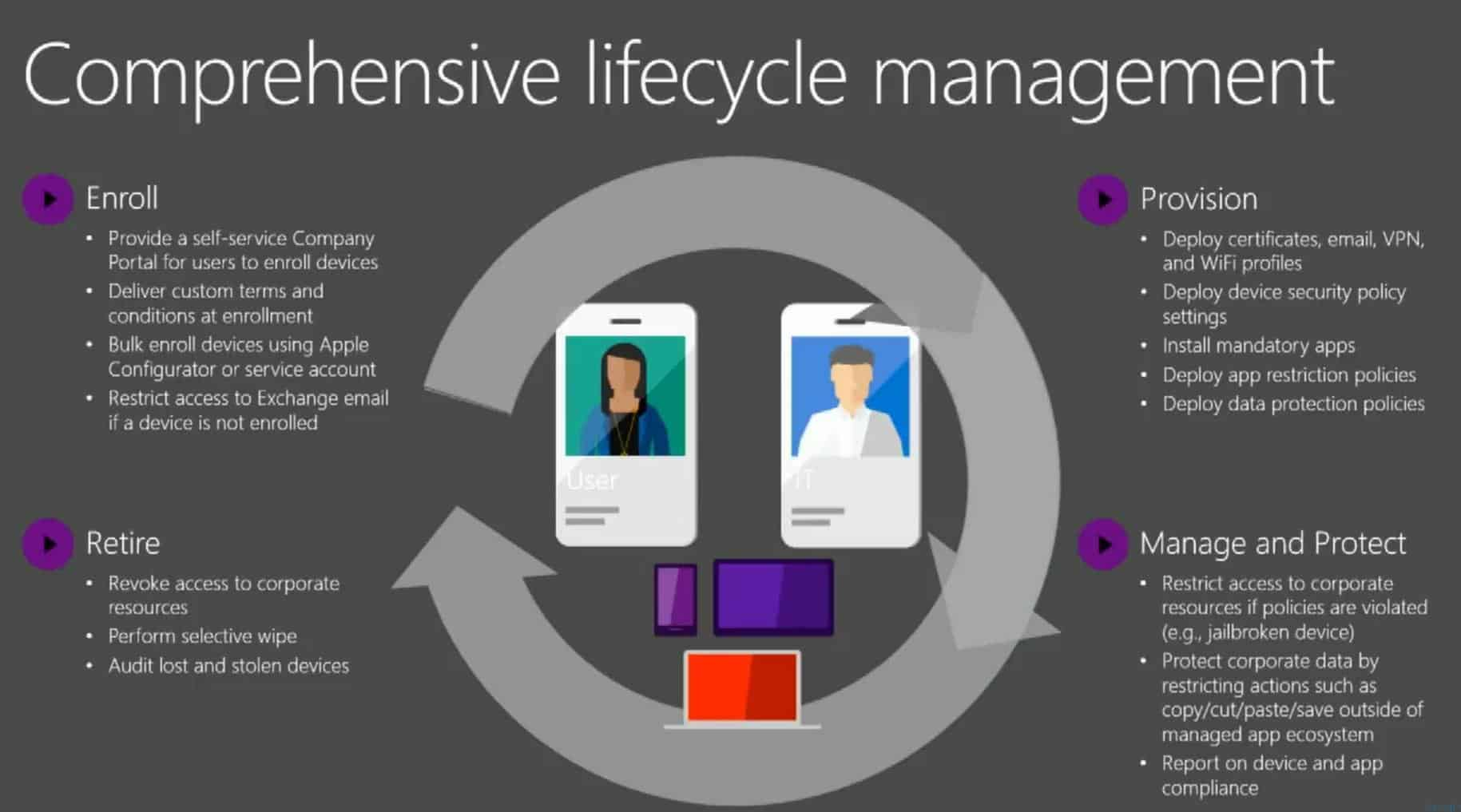 Intune Starter Kit a Helping Hand for the ITPros who wanted