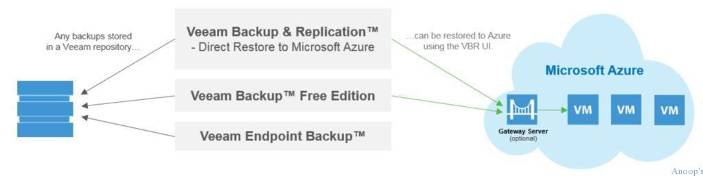 direct_restore_backups_to_microsoft_azure