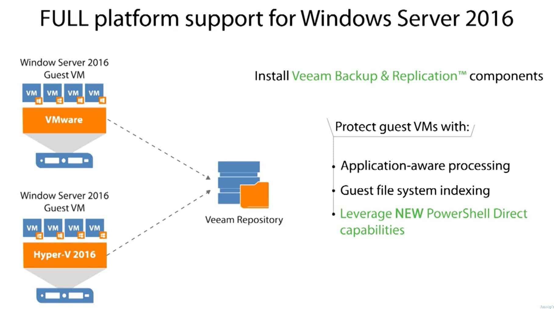 Availability Solution Supports SysCtr 2016 and Server 2016 with Enterprise Scalability 1