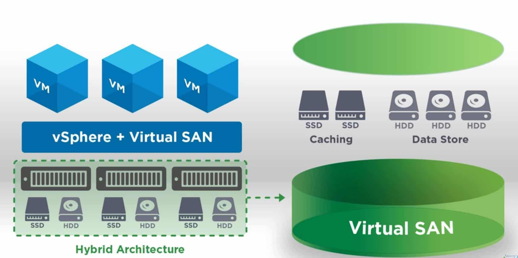 Find Out How VMware VSAN can Reduce Costs and Simplify your VM Storage 1
