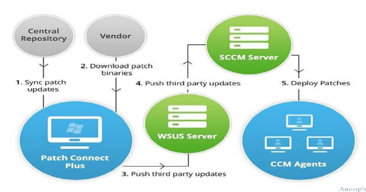 SCCM Third-Party Patch Management Automation - anoopcnair com