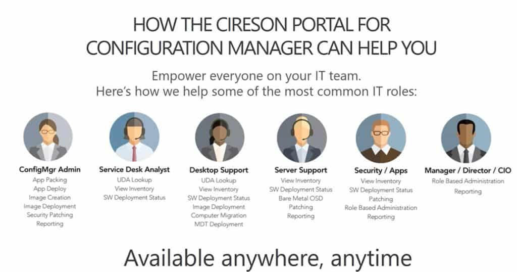 Learn How to Empower IT Teams with SCCM ConfigMgr Anywhere Anytime Access 4