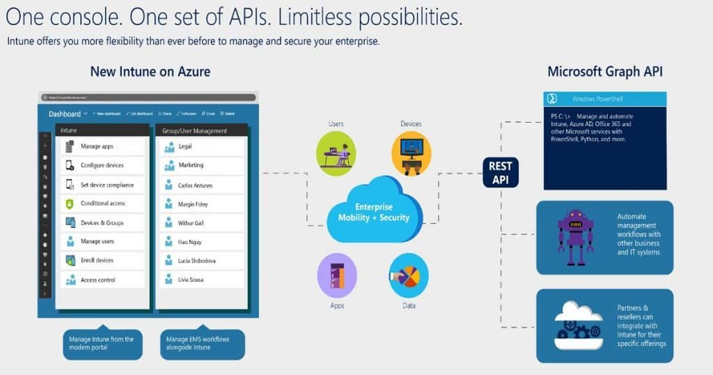 Fetch Intune Azure AD Details from  Graph API Intune PowerShell Scripts 1
