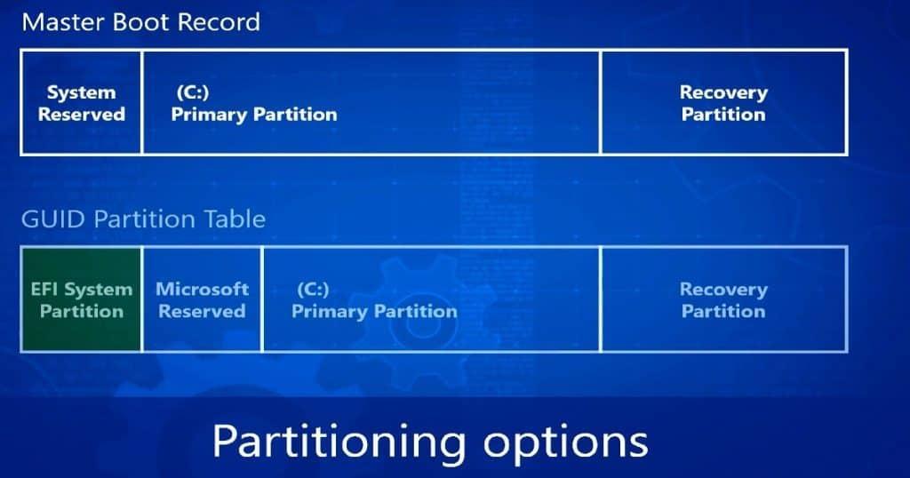Windows 10 BIOS to UEFI conversion Guide