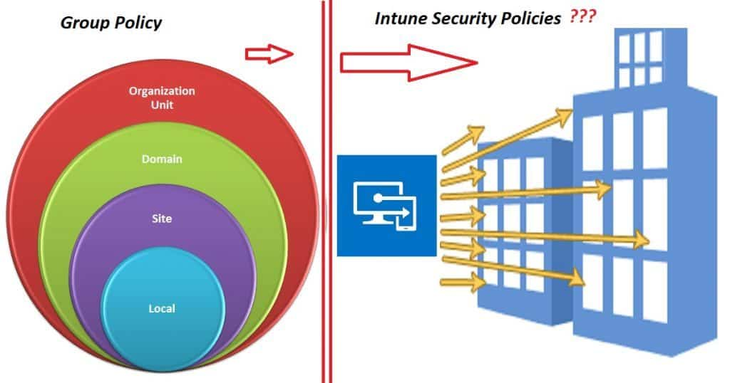 Intune Evolution GPO-Intune Security Policies