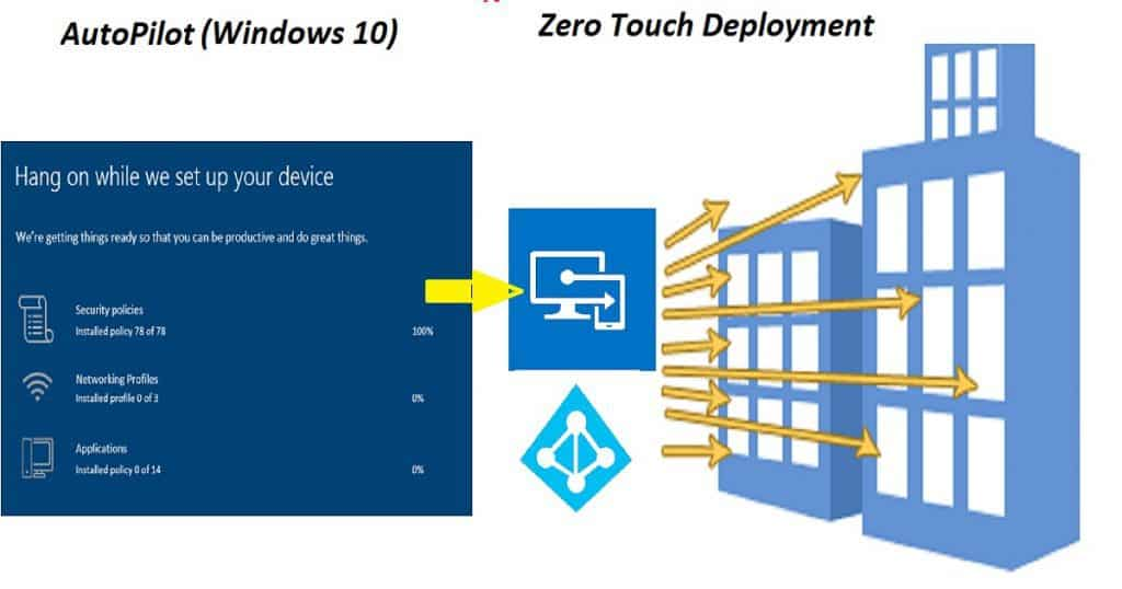 Intune Evolution OSD-AutoPilot Microsoft Intune Evolution Over 10 Years | Endpoint Manager | Intune Admin