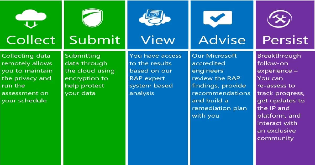 SCCM MS RAP Real World Tips for IT Pros 1