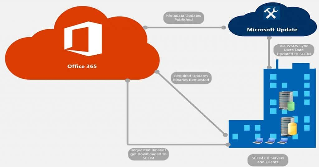 How to Deploy and Install Office 365 ProPlus Updates with SCCM CB ADR