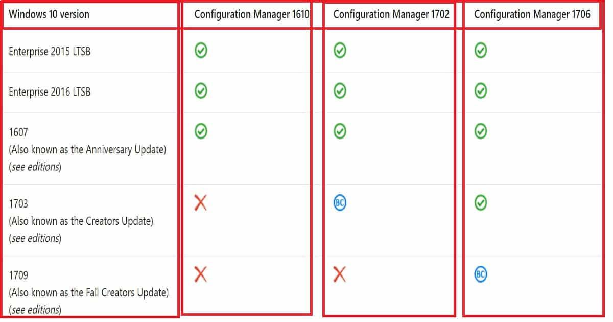 Download SCCM ConfigMgr 1710 PREVIEW Version - anoopcnair com