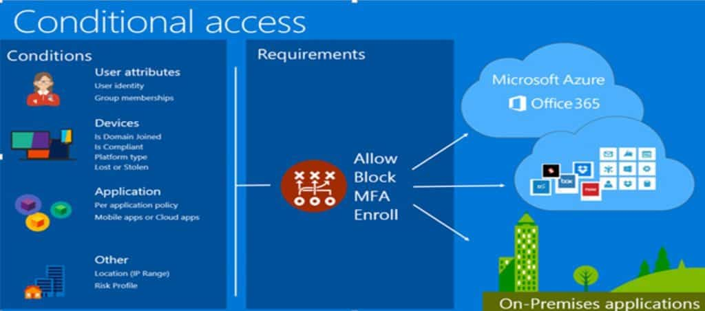 Newbies Intune Bible to Learn Mobile Device Management - Learn Microsoft Intune