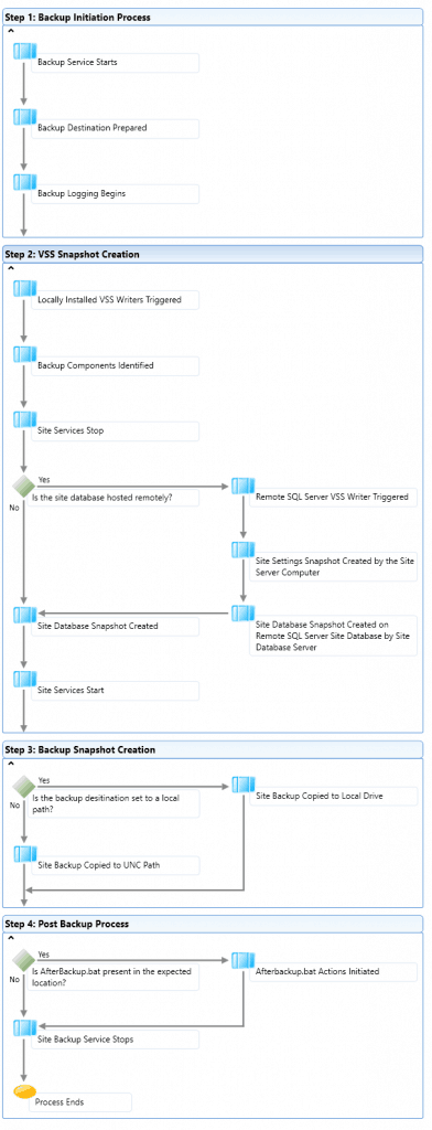 ConfigMgr SCCM Troubleshooting Newbies Guide with SuperFlow-Backup Process