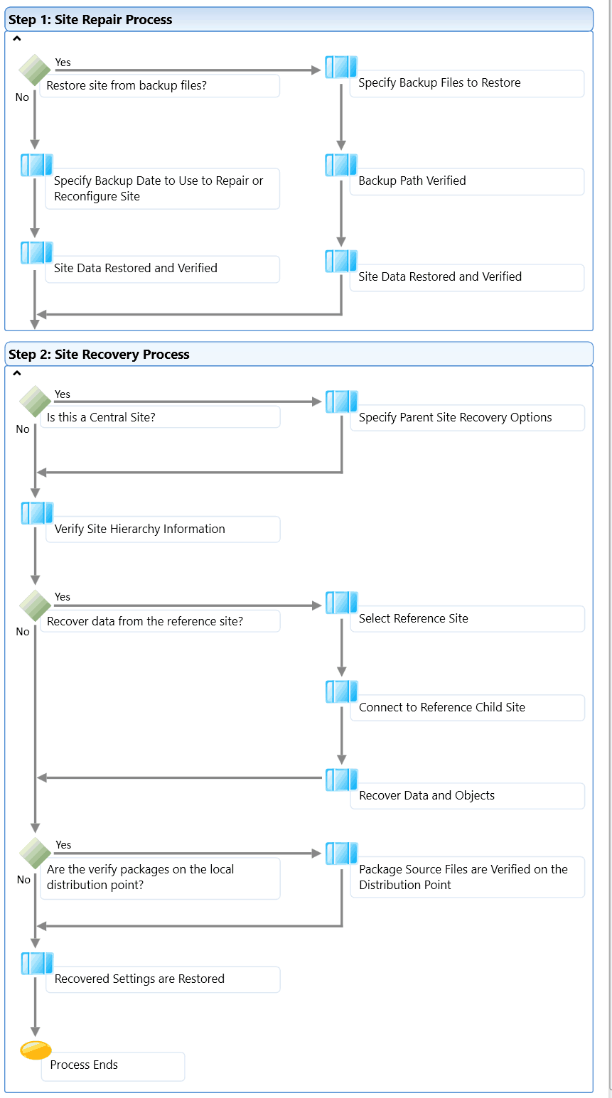 Troubleshoot SCCM Issues with SuperFlow - A Newbie Guide