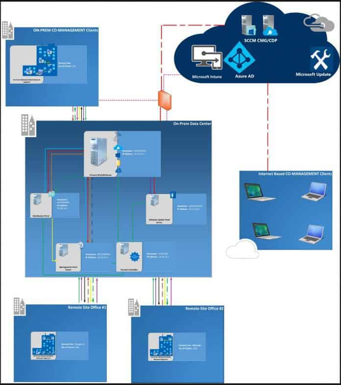 Overview Windows 10 Co-Management with Intune and SCCM