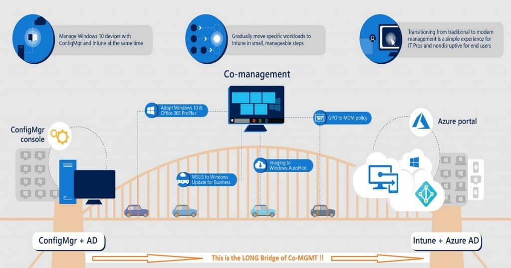 What is Windows 10 Co-Management with Intune and SCCM