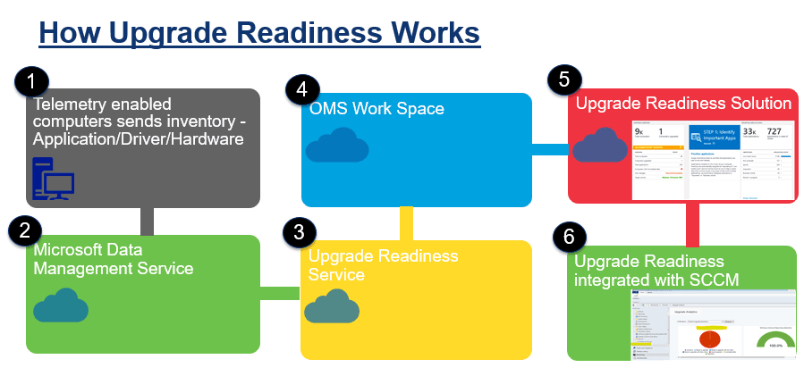Windows 10 Upgrade Readiness Architecture with SCCM