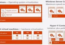 Windows Server Hyper-V Containers for IT Pros