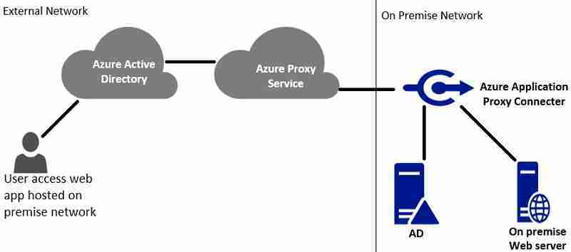 Azure Web Application proxy architecture