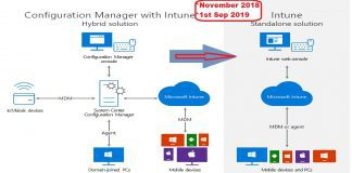 SCCM Intune Hybrid to Standalone