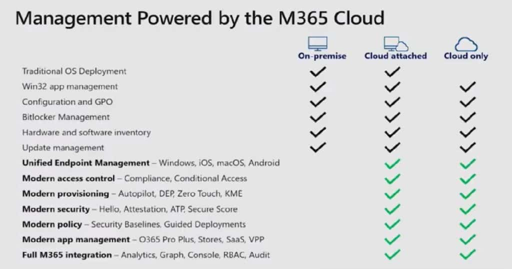 Cloud Attached SCCM - Last Year MS Ignite Slide
