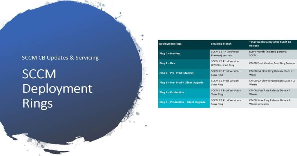 SCCM Upgrade strategy SCCM Release Management Process MECM 1910