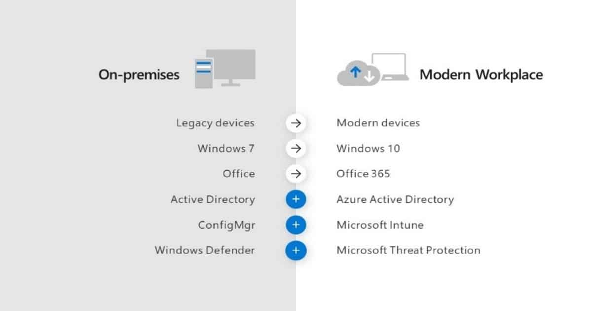 Cloud Attached SCCM advantages | anoopcnair com