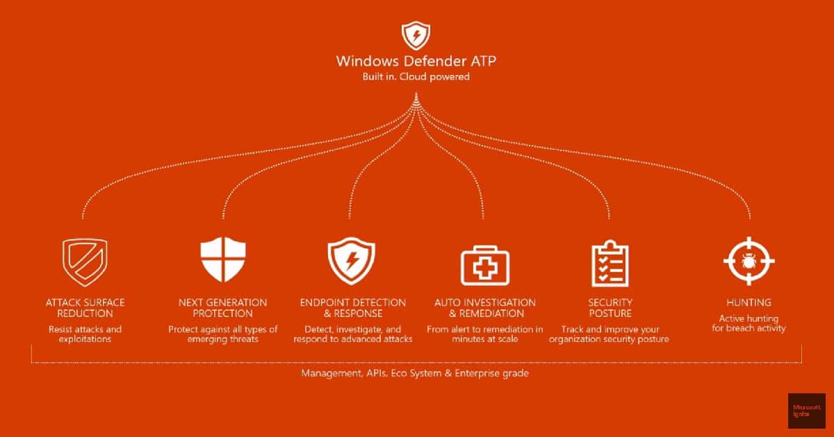 Windows 10 Security Enhancements and Security Survey 1